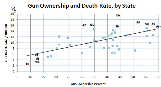 an analysis of the excess of guns in the united states Burden of overweight- and obesity-related cancer is high in the united states trends in incidence of cancers associated with estimation and analysis of.