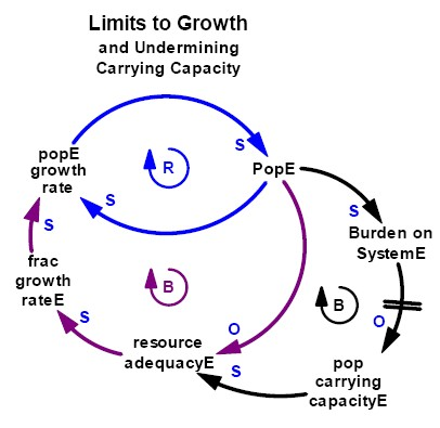 Fallacy of the commons limits to growth with erosion of carrying capacity causal loop diagram ccuart Images