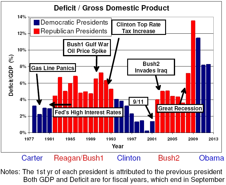 Deficit To Gdp In Percent Showing Major Events Affecting The Economy Deficits Rose Drastically Under Bush Almost Twice Even Reagan Levels And Have