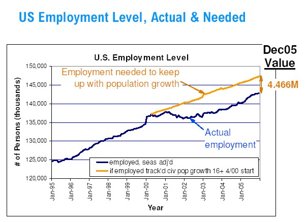 The State of Colorado Employment