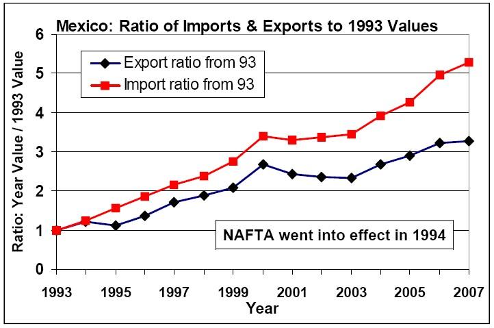 Trade Truth #1: The NAFTA Nemesis