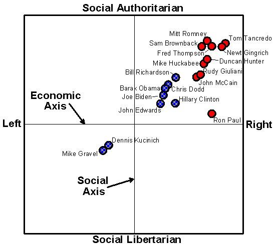 15 The Political Spectrum 2007 Primaries