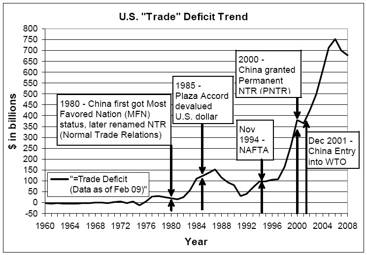 Jobs Trade Data Update Jun09