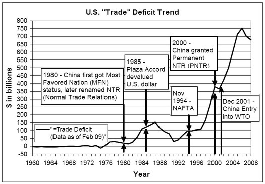 Trump Republican Trade Treachery